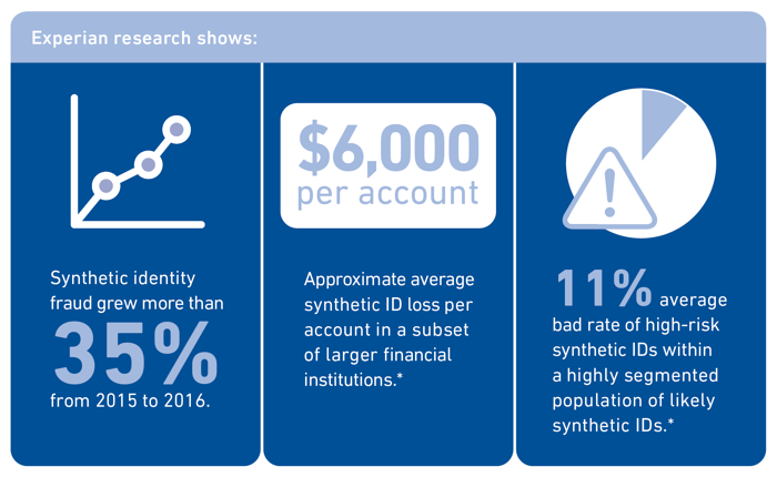 Synthetic-ID-Theft-Stats